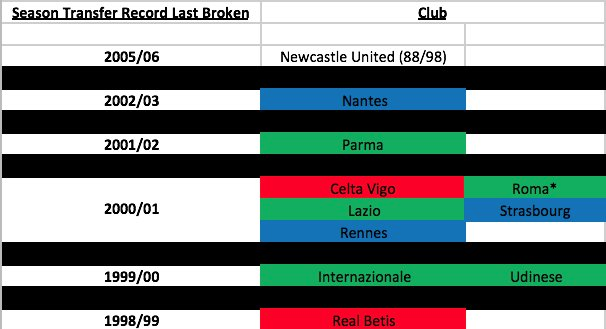 The shocking facts behind Newcastle United's 13-year wait